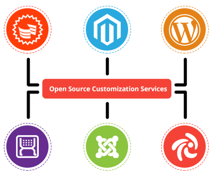Open Source Customization